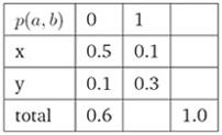 最大熵模型举例2