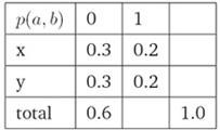 最大熵模型举例3
