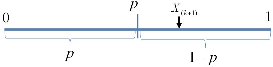 beta-binomial