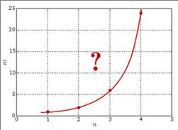 factorial-curve