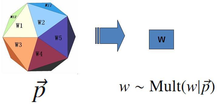unigram-model