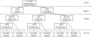 BFS-CTC句义结构标注示例