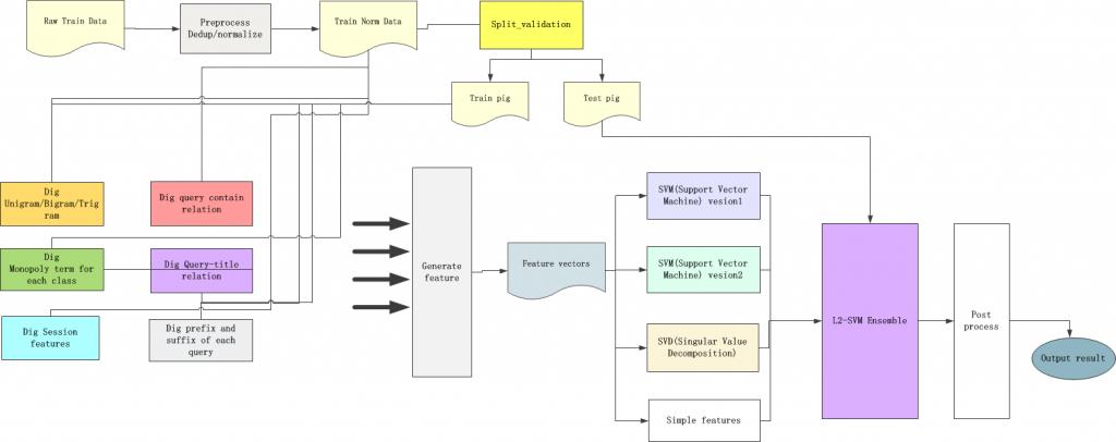 Topdata竞赛整体架构图