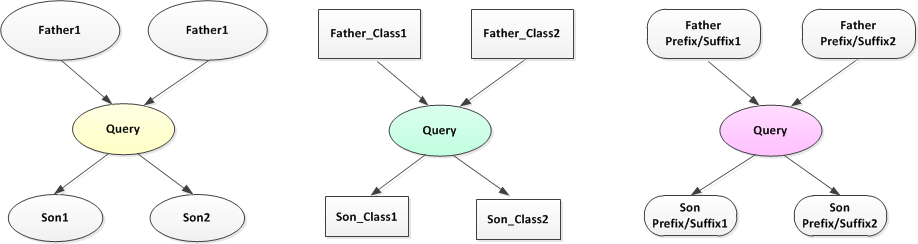 query-relation