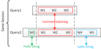 suffix-prefix-feature