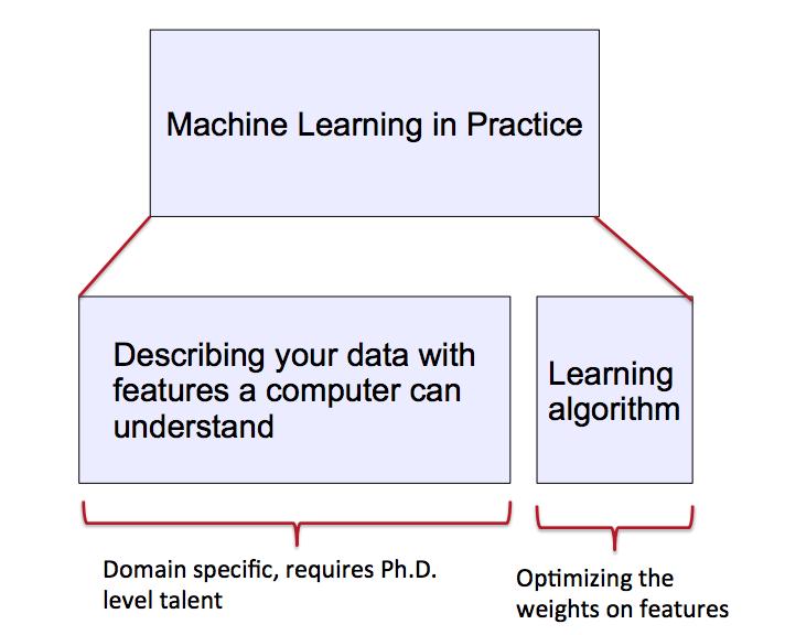 机器学习&深度学习