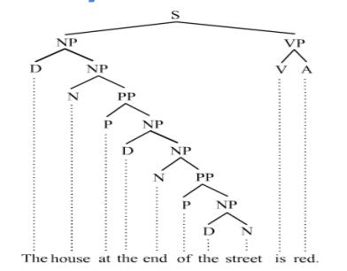 传统的方法:将一个短语或句子划分到多个句法标记