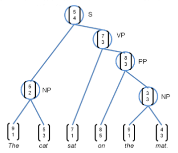 深度学习神经网络句法分析