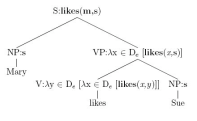 语义lambda演算