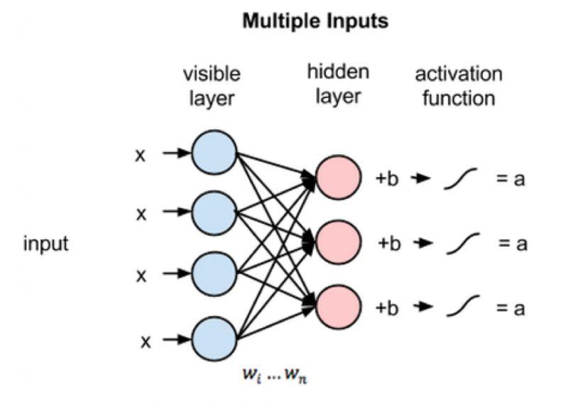 图 5 多个输入通过多个隐藏节点的过程