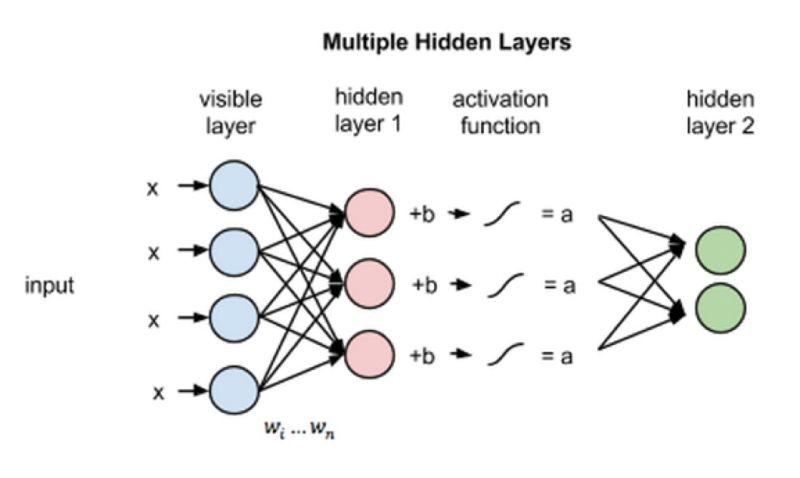 图 6 多隐藏层的处理过程