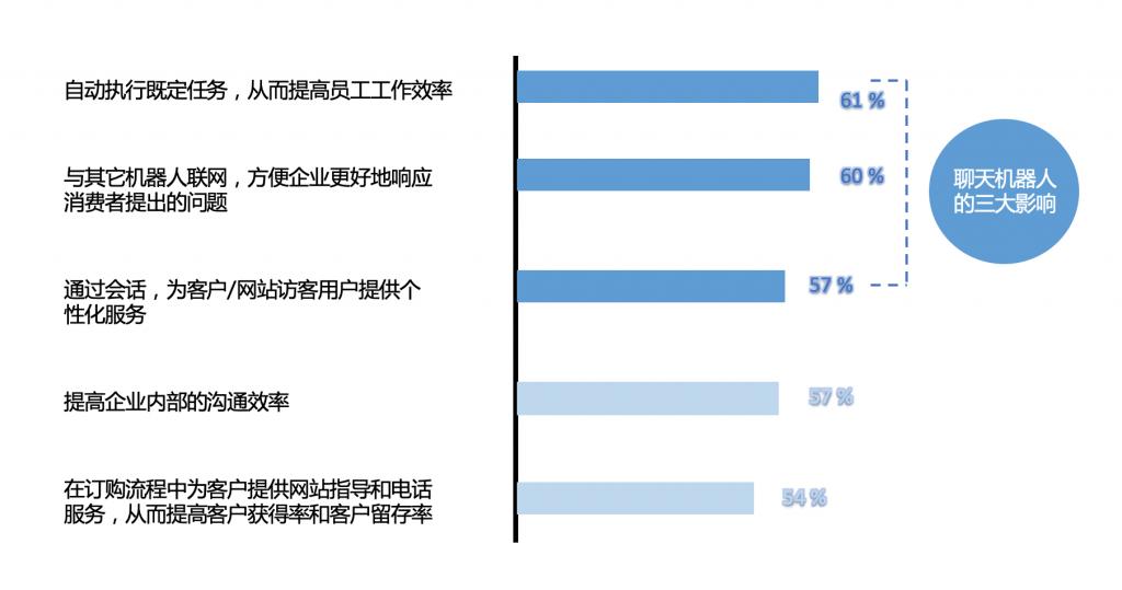 图1:企业高管期望未来的聊天机器人能够为企业带来哪些积极影响